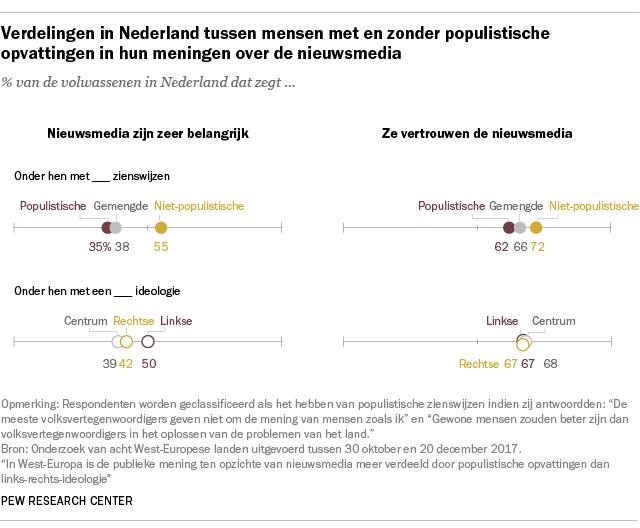 Verdelingen in Nederland tussen mensen met en zonder populistische opvattingen in hun meningen over de nieuwsmedia