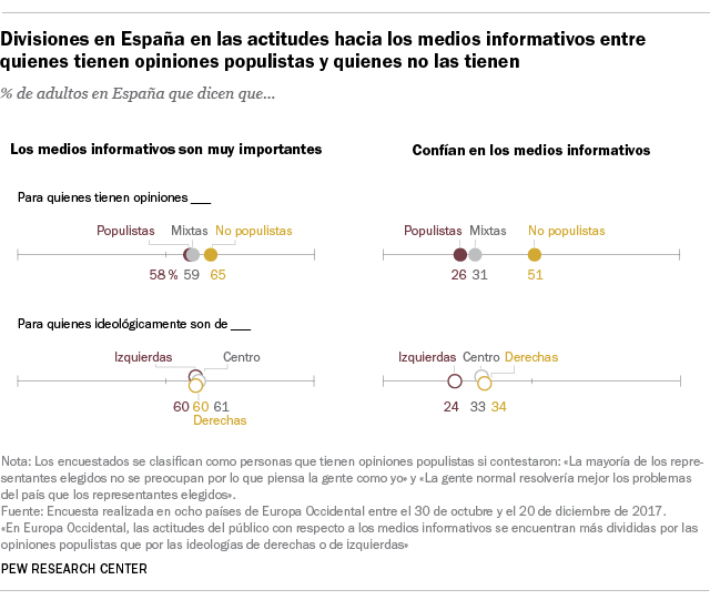 Divisiones en España en las actitudes hacia los medios informativos entre quienes tienen opiniones populistas y quienes no las tienen