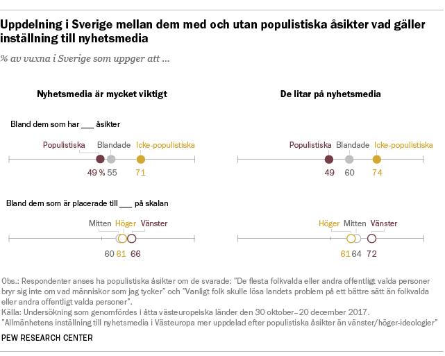 Uppdelning i Sverige mellan dem med och utan populistiska åsikter vad gäller inställning till nyhetsmedia