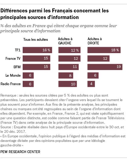 Différences parmi les Français concernant les principales sources d'information