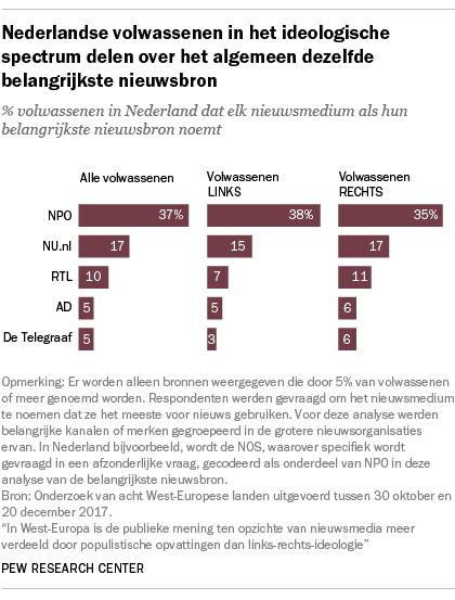 Nederlandse volwassenen in het ideologische spectrum delen over het algemeen dezelfde belangrijkste nieuwsbron
