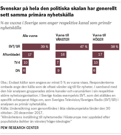 Svenskar på hela den politiska skalan har generellt sett samma primära nyhetskälla