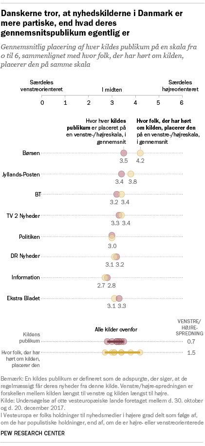 Danskerne tror, at nyhedskilderne i Danmark er mere partiske, end hvad deres gennemsnitspublikum egentlig er