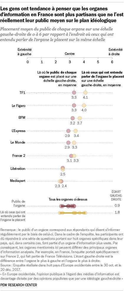 Les gens ont tendance à penser que les organes d'information en France sont plus partisans que ne l'est réellement leur public moyen sur le plan idéologique