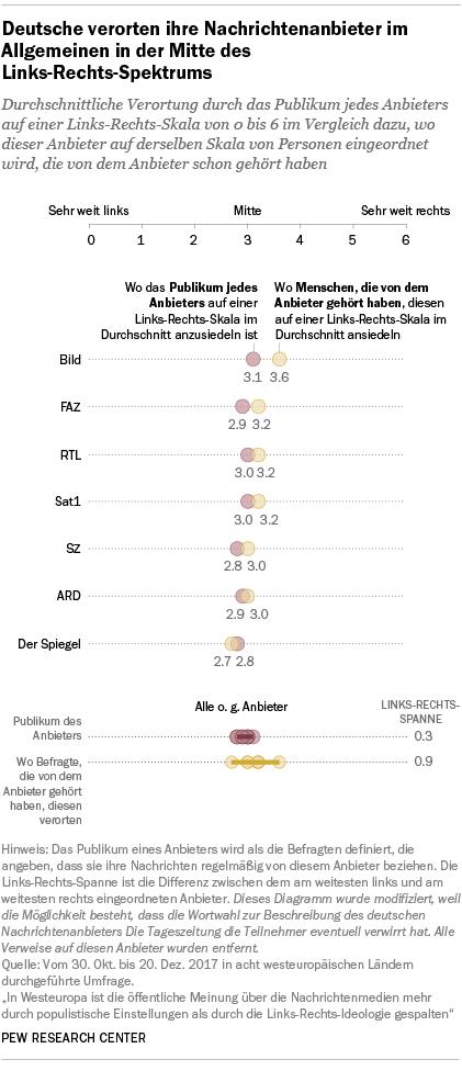 Deutsche verorten ihre Nachrichtenanbieter im Allgemeinen in der Mitte des Links-Rechts-Spektrums