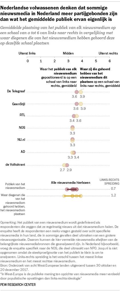 Nederlandse volwassenen denken dat sommige nieuwsmedia in Nederland meer partijgebonden zijn dan wat het gemiddelde publiek ervan eigenlijk is