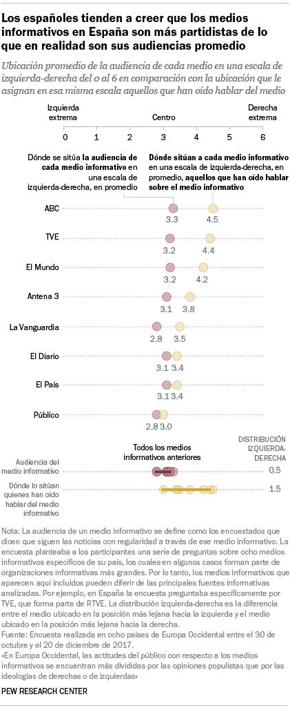 Los españoles tienden a creer que los medios informativos en España son más partidistas de lo que en realidad son sus audiencias promedio
