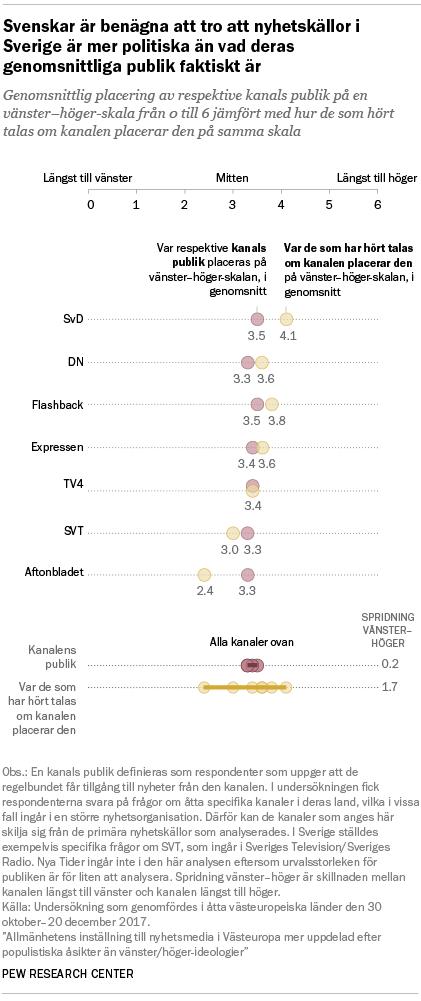 Svenskar är benägna att tro att nyhetskällor i Sverige är mer politiska än vad deras genomsnittliga publik faktiskt är