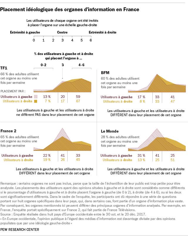 Placement idéologique des organes d'information en France