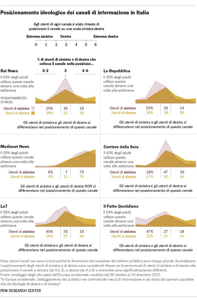 Posizionamento ideologico dei canali di informazione in Italia