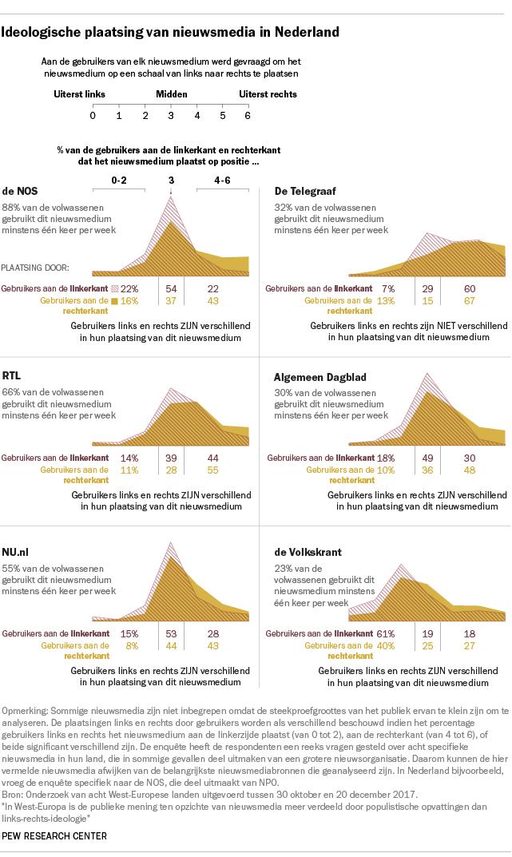 Ideologische plaatsing van nieuwsmedia in Nederland