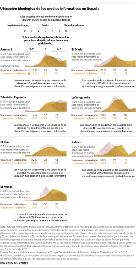 Ubicación ideológica de los medios informativos en España