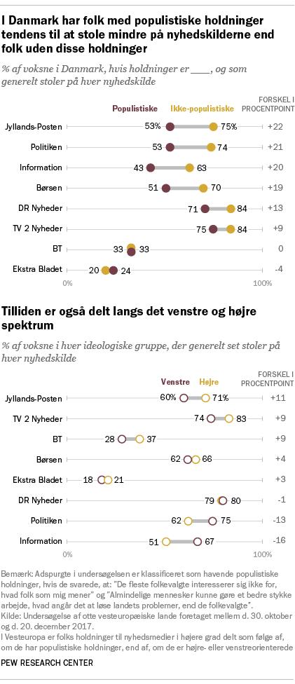I Danmark har folk med populistiske holdninger tendens til at stole mindre på nyhedskilderne end folk uden disse holdninger