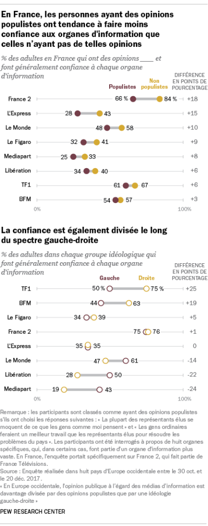 En France, les personnes ayant des opinions populistes ont tendance à faire moins confiance aux organes d'information que celles n'ayant pas de telles opinions