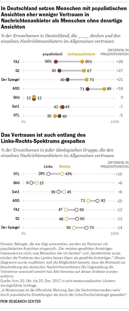 In Deutschland setzen Menschen mit populistischen Ansichten eher weniger Vertrauen in Nachrichtenanbieter als Menschen ohne derartige Ansichten