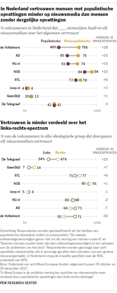 In Nederland vertrouwen mensen met populistische opvattingen minder op nieuwsmedia dan mensen zonder dergelijke opvattingen