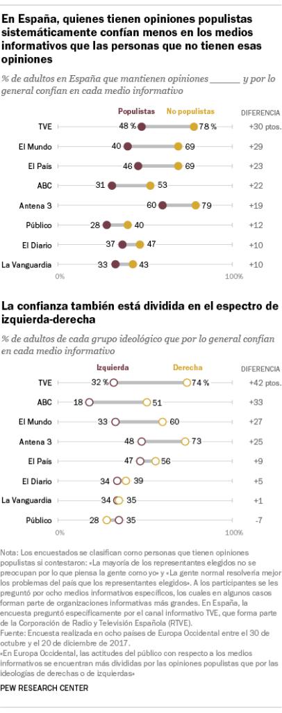En España, quienes tienen opiniones populistas sistemáticamente confían menos en los medios informativos que las personas que no tienen esas opiniones