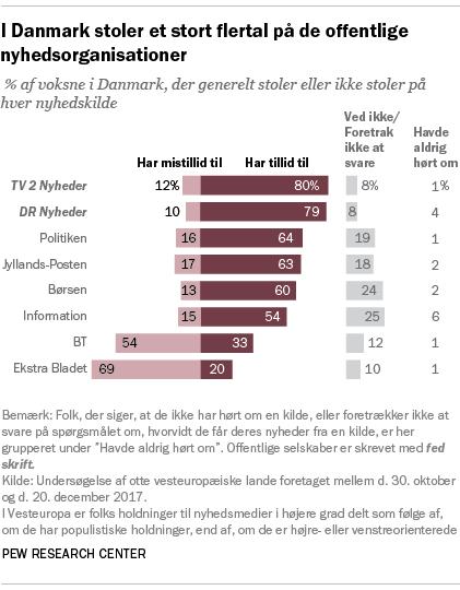 I Danmark stoler et stort flertal på de offentlige nyhedsorganisationer