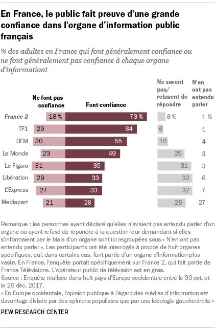 En France, le public fait preuve d'une grande confiance dans l'organe d'information public français