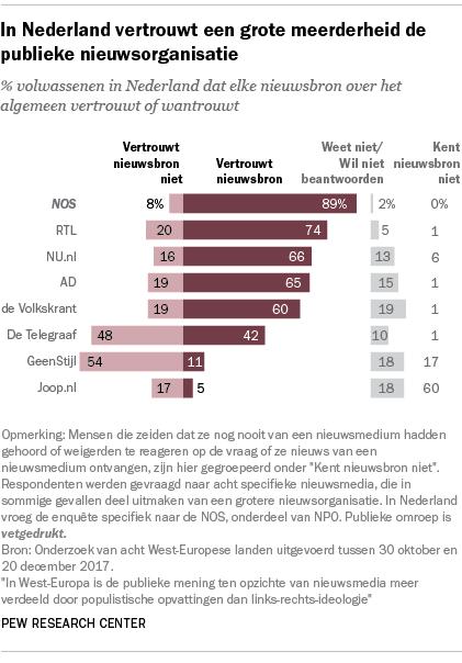 In Nederland vertrouwt een grote meerderheid de publieke nieuwsorganisatie