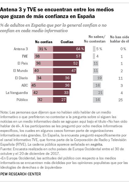 Antena 3 y TVE se encuentran entre los medios que gozan de más confianza en España