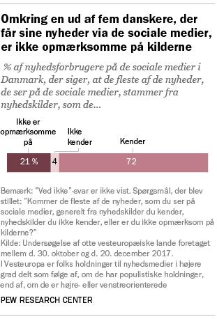 Omkring en ud af fem danskere, der får sine nyheder via de sociale medier, er ikke opmærksomme på kilderne