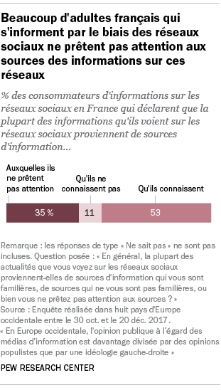 Beaucoup d'adultes français qui s'informent par le biais des réseaux sociaux ne prêtent pas attention aux sources des informations sur ces réseaux