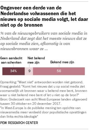 Ongeveer een derde van de Nederlandse volwassenen die het nieuws op sociale media volgt, let daar niet op de bronnen