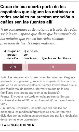 Cerca de una cuarta parte de los españoles que siguen las noticias en redes sociales no prestan atención a cuáles son las fuentes allí