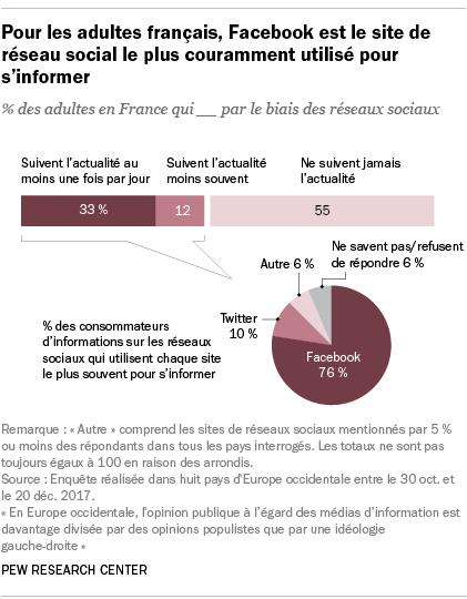 Pour les adultes français, Facebook est le site de réseau social le plus couramment utilisé pour s'informer