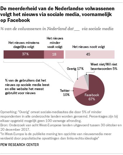De meerderheid van de Nederlandse volwassenen volgt het nieuws via sociale media, voornamelijk op Facebook