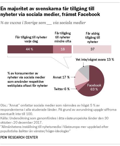 En majoritet av svenskarna får tillgång till nyheter via sociala medier, främst Facebook