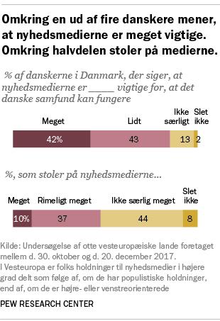 Omkring en ud af fire danskere mener, at nyhedsmedierne er meget vigtige. Omkring halvdelen stoler på medierne.