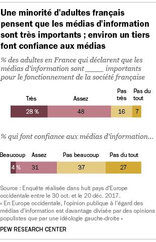 Une minorité d'adultes français pensent que les médias d'information sont très importants ; environ un tiers font confiance aux médias