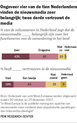 Ongeveer vier van de tien Nederlanders vinden de nieuwsmedia zeer belangrijk; twee derde vertrouwt de media