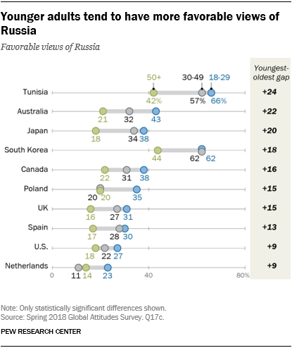 Chart showing that younger adults tend to have more favorable views of Russia.