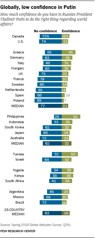 Chart showing that globally, there is low confidence in Putin.