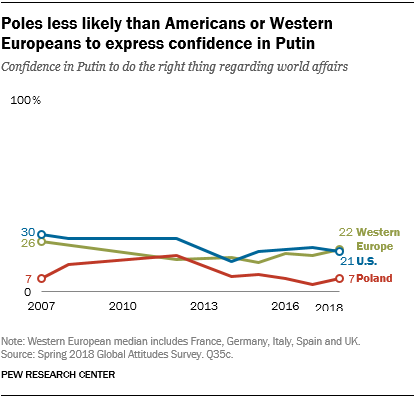 Line chart showing Poles less likely than Americans or Western Europeans to express confidence in Putin.