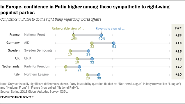 Chart showing that in Europe, confidence in Putin is higher among those sympathetic to right-wing populist parties.