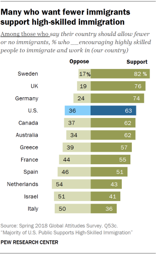 Chart showing that many who want fewer immigrants support high-skilled immigration.