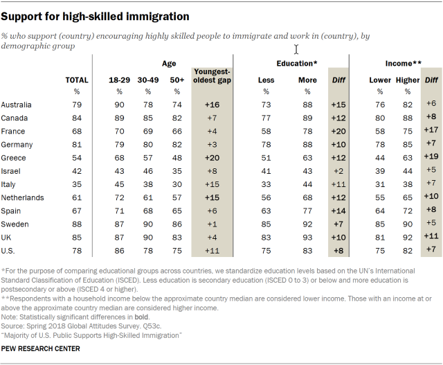 Table showing support for high-skilled immigration globally.
