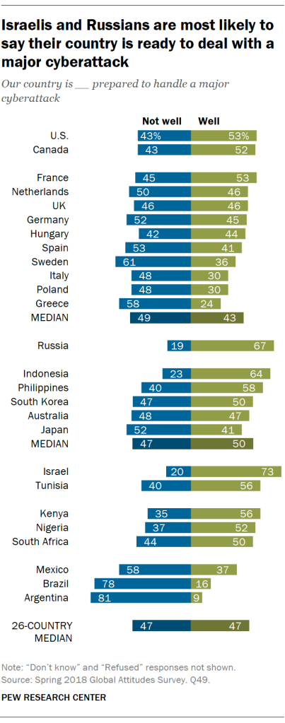 Israelis and Russians are most likely to say their country is ready to deal with a major cyberattack
