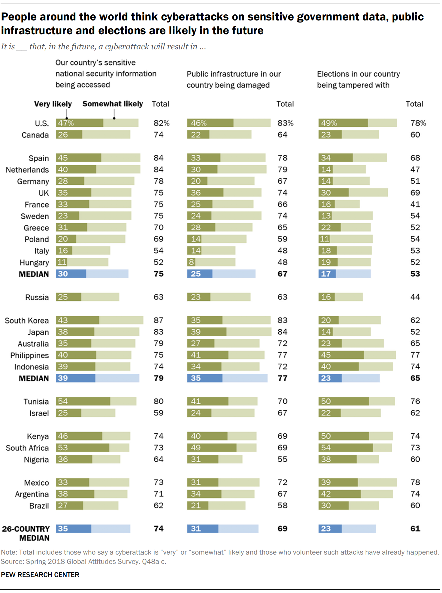 People around the world think cyberattacks on sensitive government data, public infrastructure and elections are likely in the future