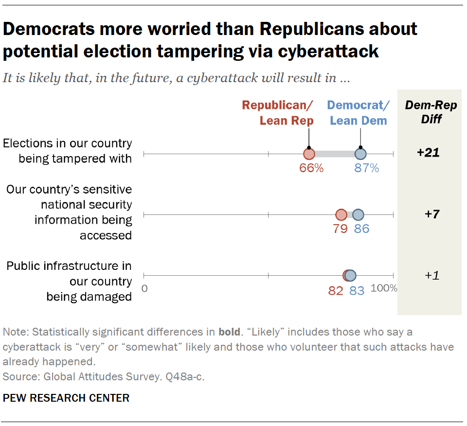 Democrats more worried than Republicans about potential election tampering via cyberattack
