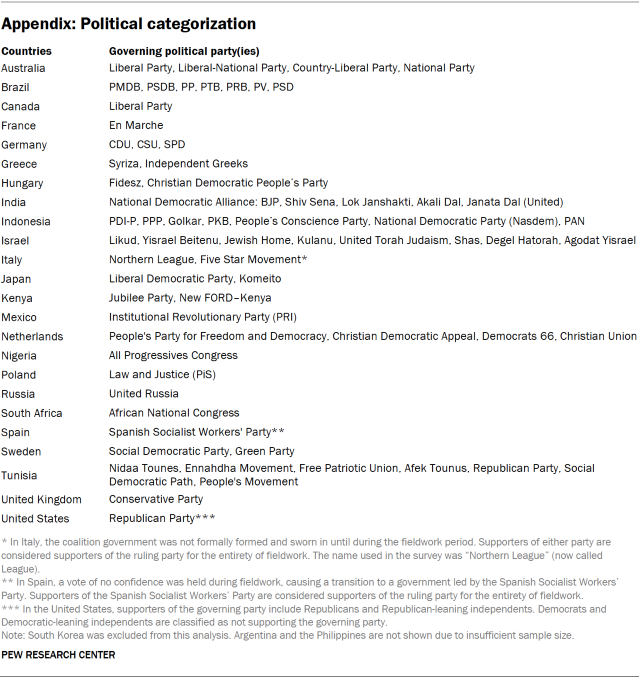 Table categorizing countries by governing political parties.