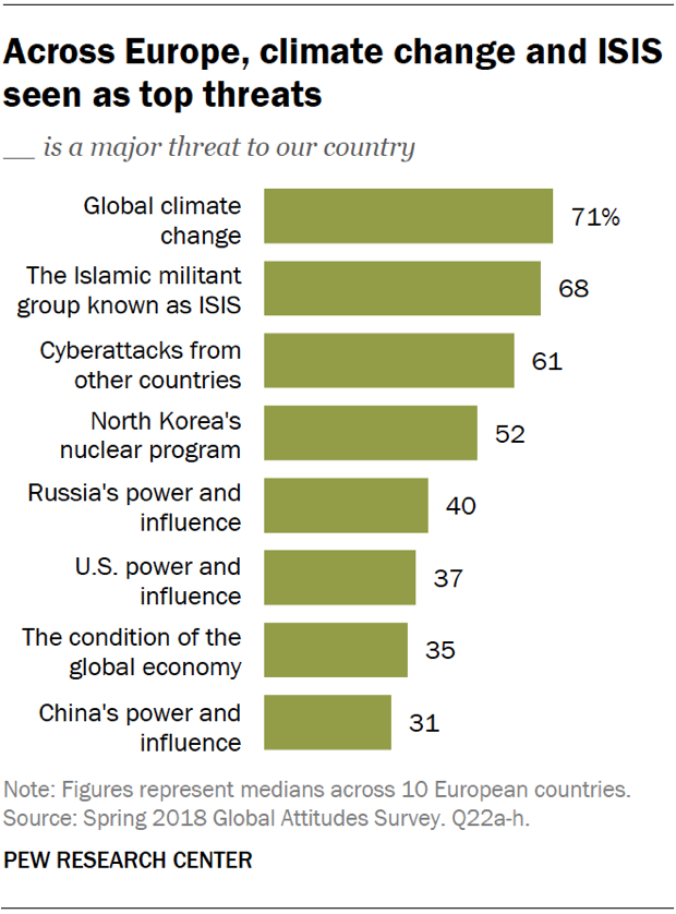 Chart showing that across Europe, climate change and ISIS seen as top threats.