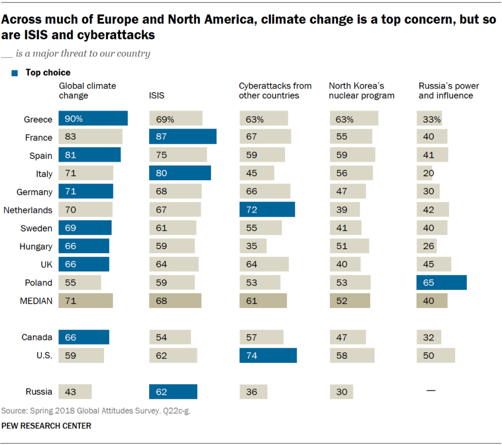 Chart showing that across much of Europe and North America, climate change is a top concern, but so are ISIS and cyberattacks.