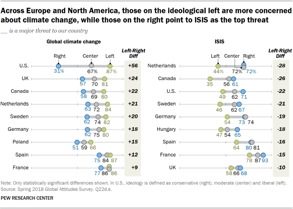 Chart showing that across Europe and North America, those on the ideological left are more concerned about climate change, while those on the right point to ISIS as the top threat.
