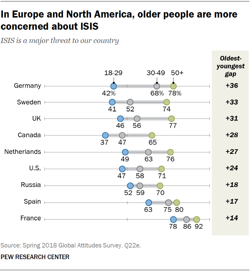 Chart showing that in Europe and North America, older people are more concerned about ISIS.
