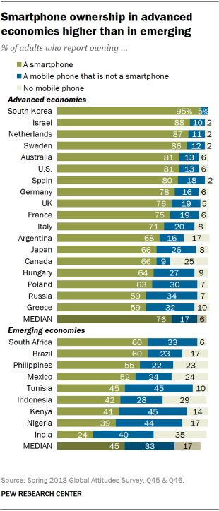 Chart showing that smartphone ownership in advanced economies is higher than in emerging economies.